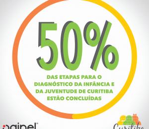 Diagnóstico da Infância e da Juventude de Curitiba
